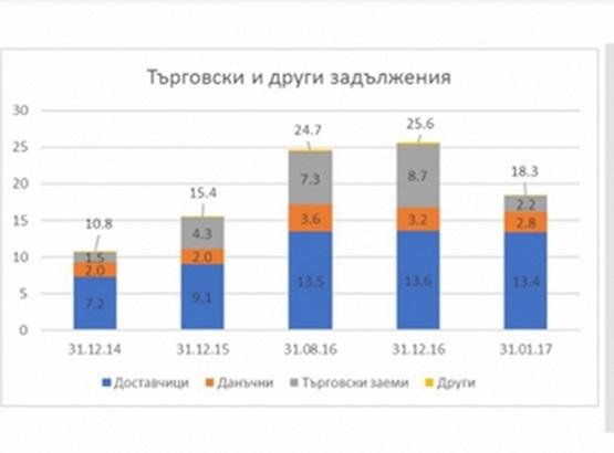 За един месец дълговете на Левски намаляха със 7,3 милиона лева