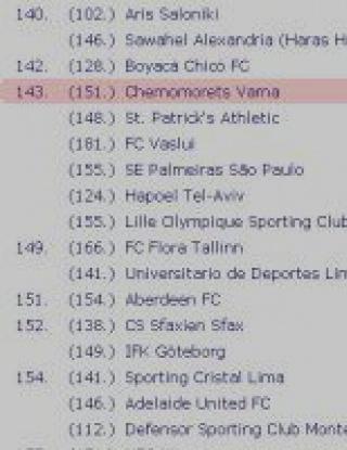 Черно море преди ЦСКА и Левски в Световната клубна ранглиста