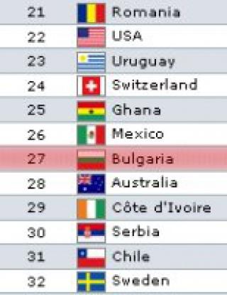 България отстъпи сериозно в ранглистата на ФИФА