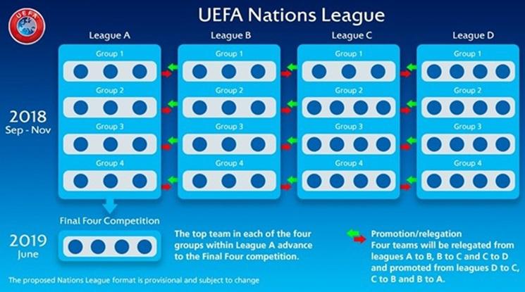 УЕФА прати България в третото ниво на Лигата на нациите
