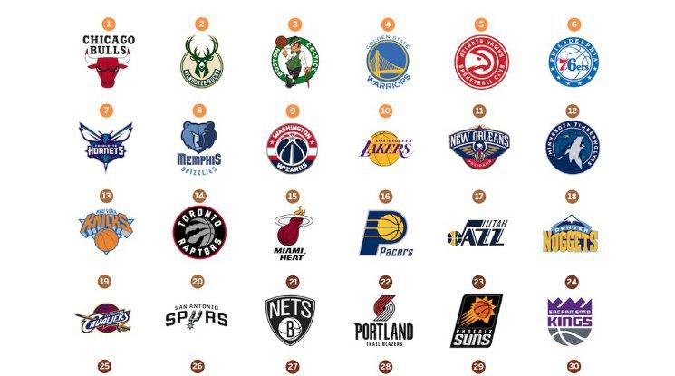 Логата на отборите от НБА през годините